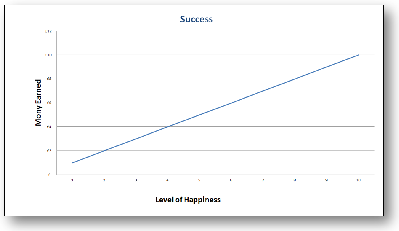 the different meaning of success What does success mean to you boris  you might not even realize where you're placing the most emphasis until you try plotting out your success metrics in.